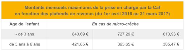 Montants mensuels maximums de la prise en charge en fonction des plafonds de revenus (du 1er avril 2016 au 31 mars 2017)