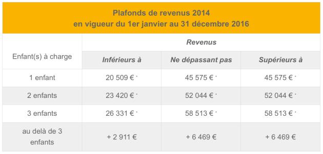 Plafonds de revenus 2014 en vigueur du 1er janvier au 31 décembre 2016